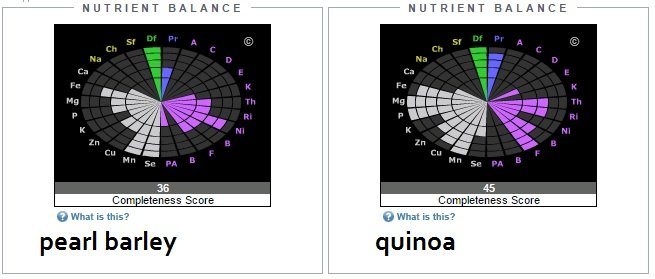 nutrient balance of pearl barley vs quinoa