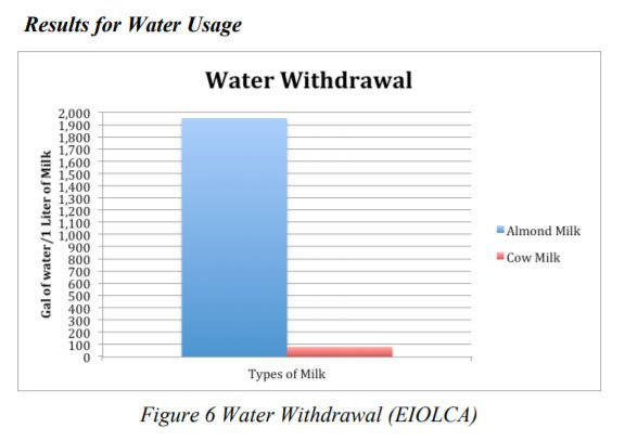 inaccurate water usage almonds