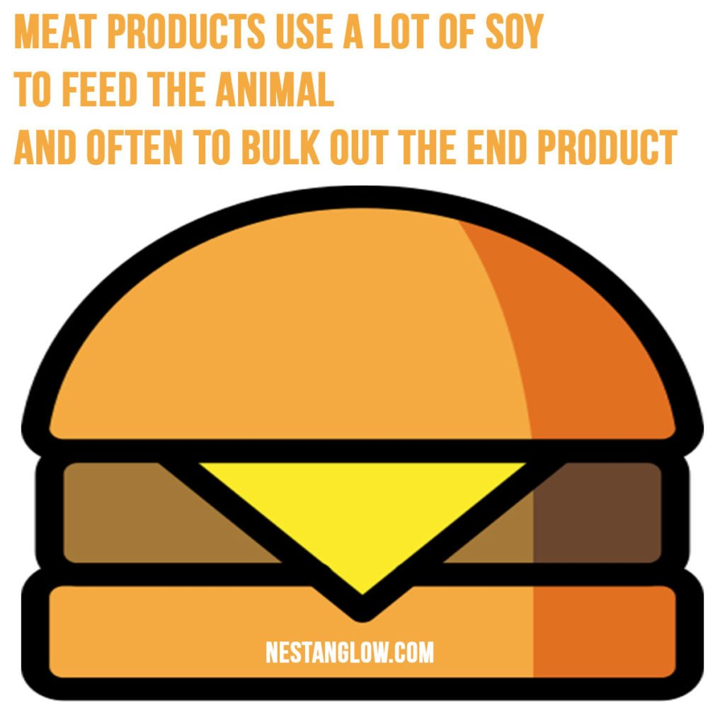 meat products use a lot of soy to feed the animal and often to bulk out the end product