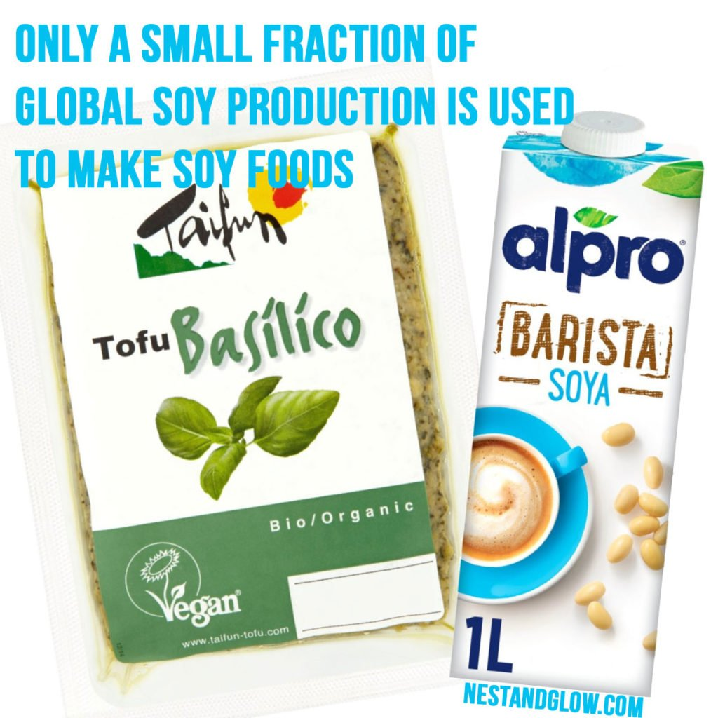 Only a small fraction of global soy production is used to make soy foods